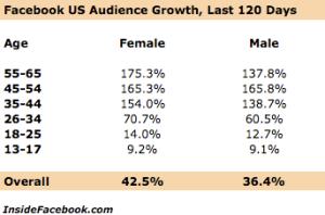 Crescita degli utenti fb da ottobre 2008-gennaio 2009