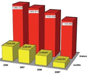 Il calo delle vendite dei giornali in Italia