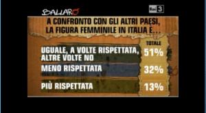 L'immagine femminile in Italia