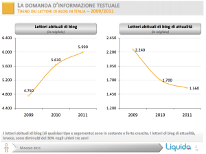 Trend di lettori di blog 2009-2011