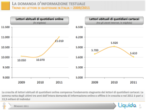 Trend di lettori di quotidiani 2009-2011
