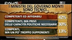 I ministri del governo Monti sono...