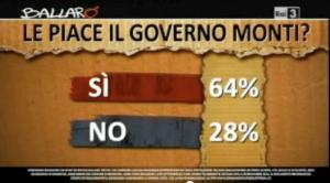 Le piace il governo Monti?