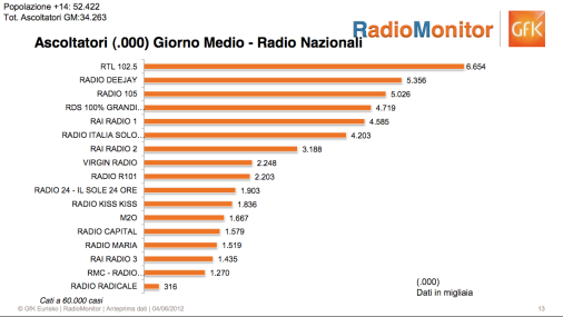 GFK Eurisko classifica ascolti radio giornalieri