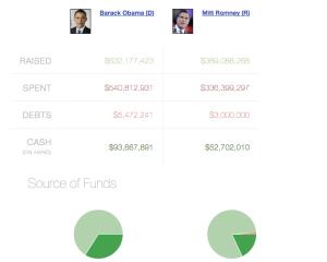 Quanto hanno speso Obama e Romney
