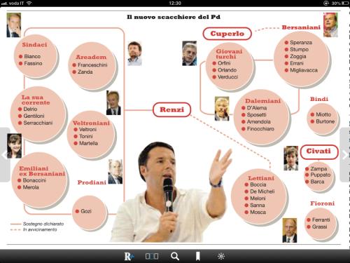 Mappa dei sostenitori di Renzi