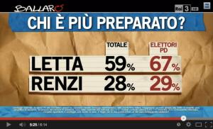 Chi è più preparato, Letta o Renzi?