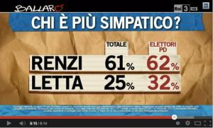 Chi è più simpatico, Renzi o Letta?