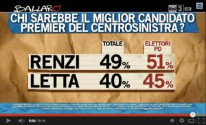 Chi è il miglior candidato premier, Letta o Renzi?