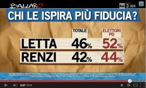 Chi le ispira più fiducia, Letta o Renzi?