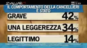 Sondaggio Ipsos 5 novembre 2013 su Cancellieri