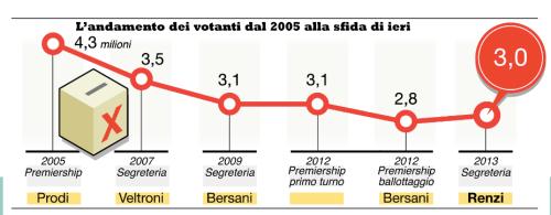 Numeri delle primarie dicembre 2013