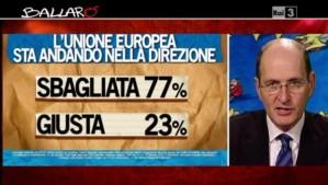 Sondaggio Ipsos su immagine Europa a