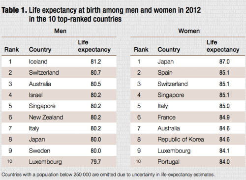 Life expectancy at birth in the 10 top-ranked countries