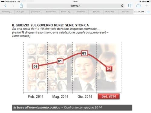 Giudizi positivi sul governo Renzi