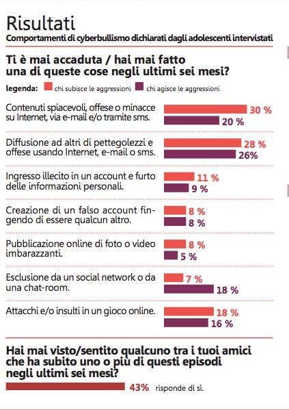Il cyberbullismo in Emilia-Romagna