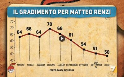 Il gradimento per Matteo Renzi nel 2014